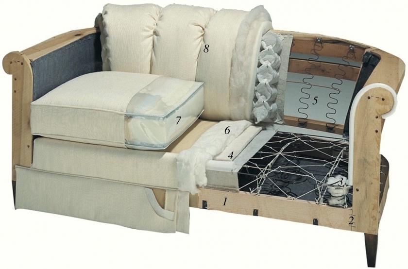 Sofa Anatomy - Thousand Oaks Interior Design